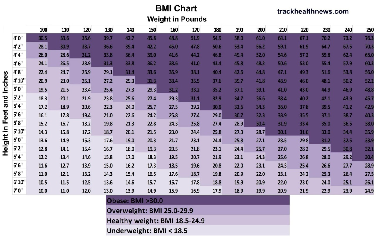 Body Mass Index Bmi Chart Eastern Health Research Analysis